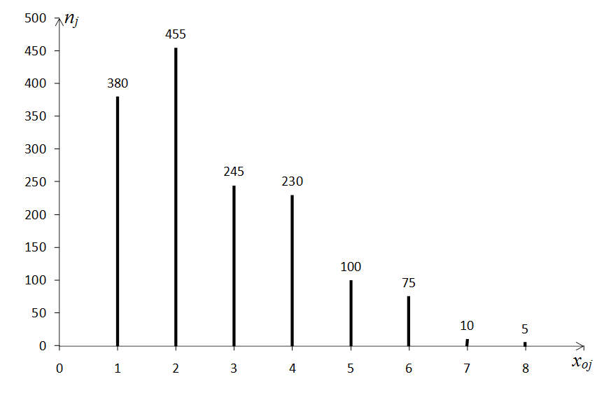 statistique descriptive univariée - exercice : exercice ...  diagramme batons excel #7