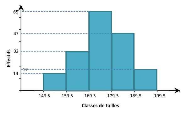 HISTOGRAMME STATISTIQUE PDF