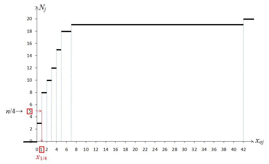 Statistique descriptive univariée - Exercice (quantiles d'une D.O.1)
