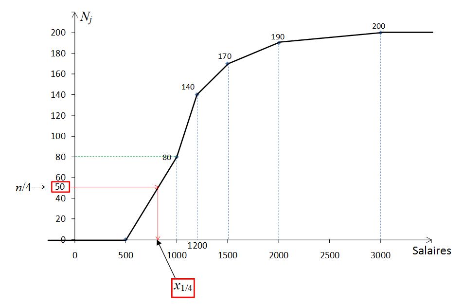 Statistique descriptive univariée - Exercice (quantiles d ...