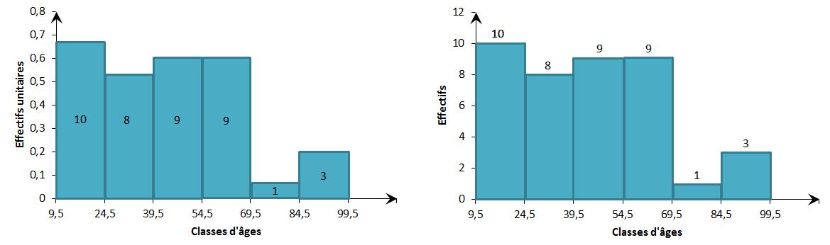 Statistique descriptive univariée - Exercice : Exercice (D ...